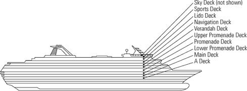 Crociera ms maasdam holland america line crocierissime for Piani ponte veranda