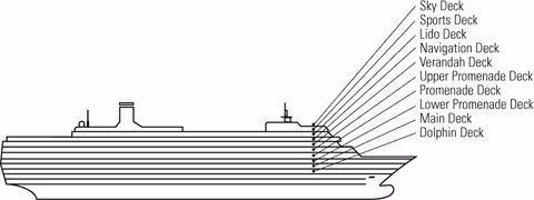Crociera ms rotterdam holland america line crocierissime for Piani ponte veranda
